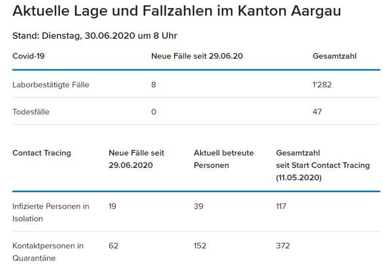 Aktuelle Lage im Kanton Aargau.