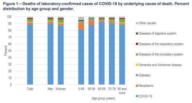 Die Todesursachen bei Menschen aller Altersgruppen, die an Coronavirus erkrankten. In den meisten Fällen sind die Patienten direkt an den Virus-Folgen verstorben. Der jeweils blaue Teil in den Säulen ist die Prozentzahl der Covid-Todesopfer an der Gesamtzahl der Todesopfer.