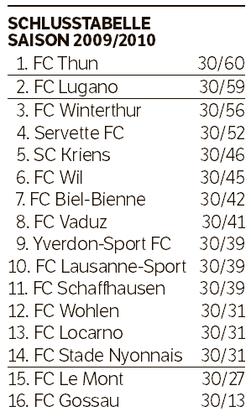 Schlusstabelle Saison 2009/2010