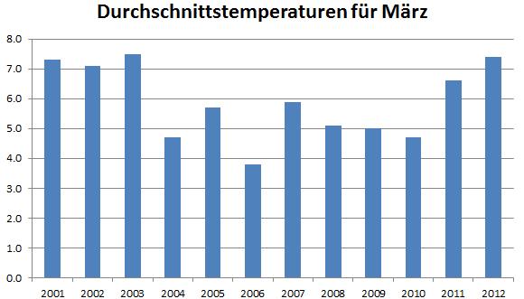 Durchschnittstemperaturen ab 2001 für März für Buchs/Aarau