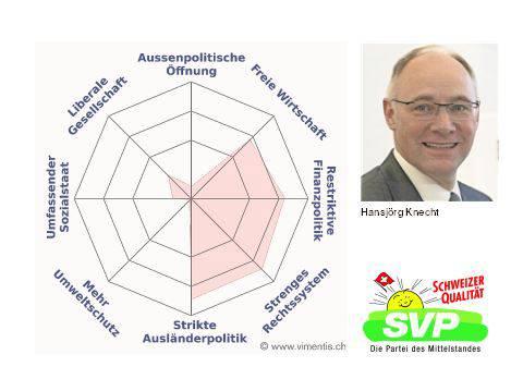 Das Profil von Hansjörg Knecht (SVP)