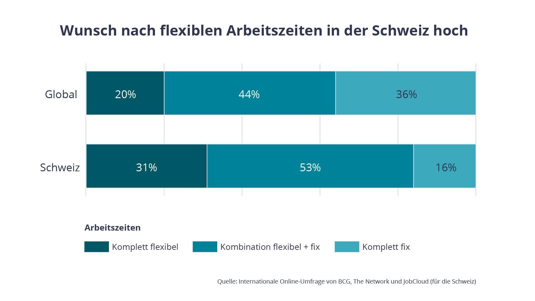 Wunsch nach flexiblen Arbeitszeiten in der Schweiz hoch
