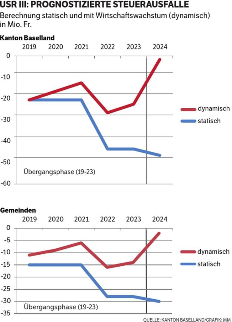USR III: Die prognostizierten Steuerausfälle im Kanton Baselland und in den Baselbieter Gemeinden.