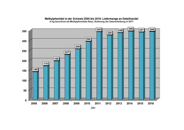 Rund 340 Kilogramm Metylphedinat werden jährlich in die Schweiz geliefert. Dabei handelt es sich entweder um fertige Medikamente gegen ADHS, oder um Präparate, aus denen Apothekern beispielsweise Ritalin herstellen. Mit Psychostimulantien, zu welchen auch Metylphenidat-Präparate gehören, entsteht jährlich ein Umsatz von rund 20 Millionen Franken.