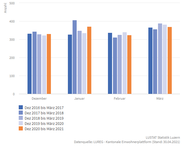 Statistik Geburtenrate Luzern