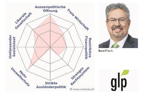 Das Profil von Beat Flach (GLP)