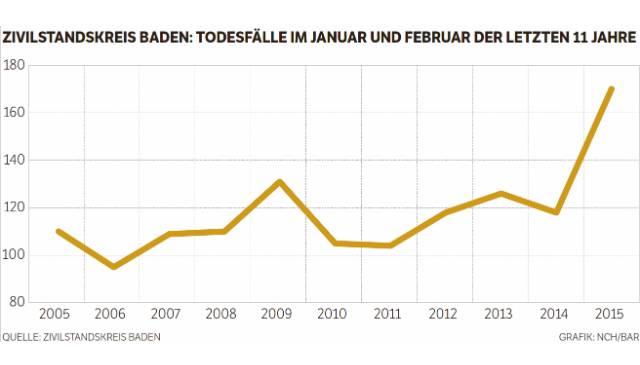 Todesfälle in Baden