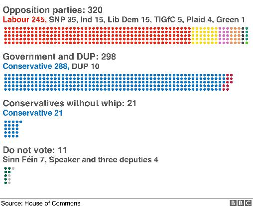 Die aktuelle Zusammensetzung des britischen Parlaments. Die Aufschlüsselung der einzelnen Sitze ist komplex. Total werden 650 Sitze vergeben, das absolute Mehr liegt bei 326 Stimmen.