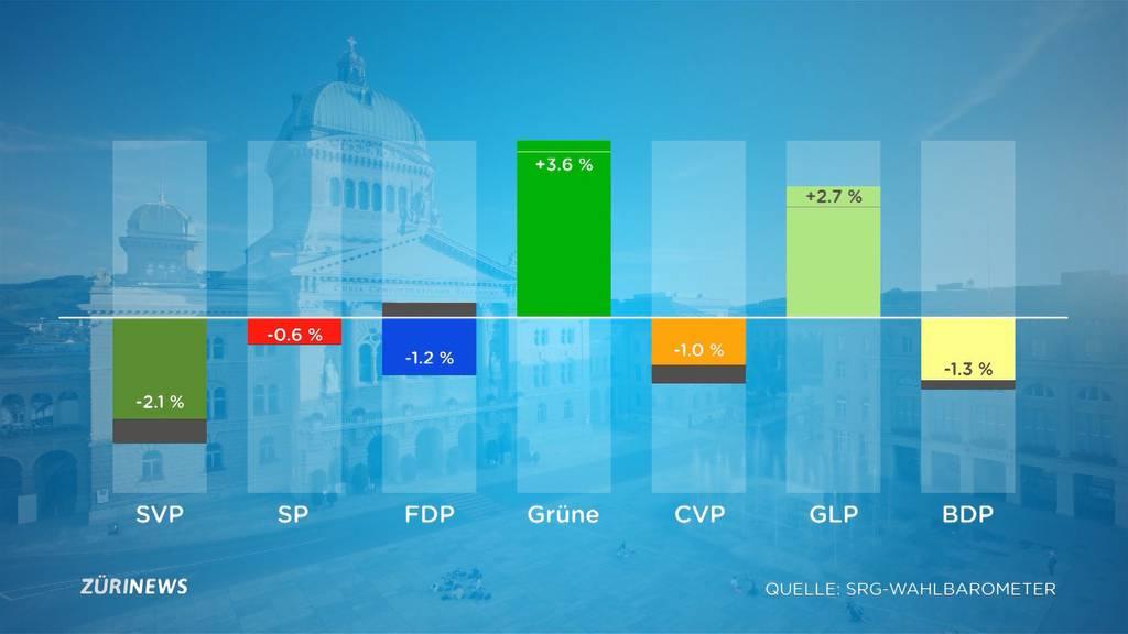 Wahlbarometer elf Tage vor den Wahlen: