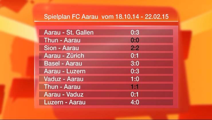 Kaum Punkte für den FC Aarau: Der Spielplan Stand 24. Februar 2015.