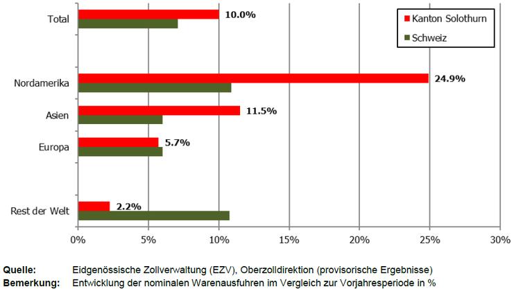Entwicklung der Solothurner Warenexporte nach Absatzmärkten