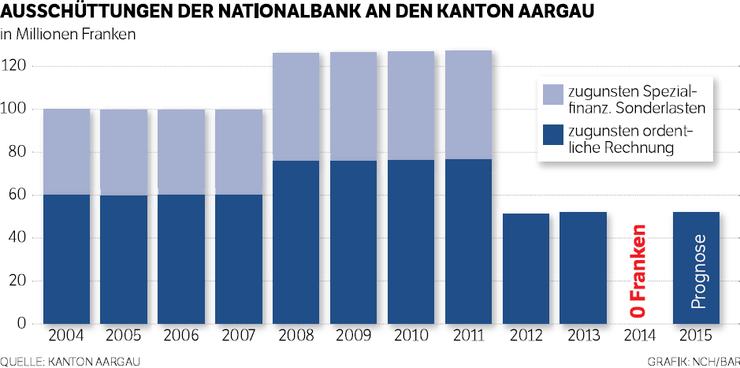 Gewinnausschüttung der Schweizerischen Nationalbank
