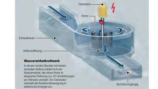 So funktioniert ein Wasserwirbelkraftwerk.