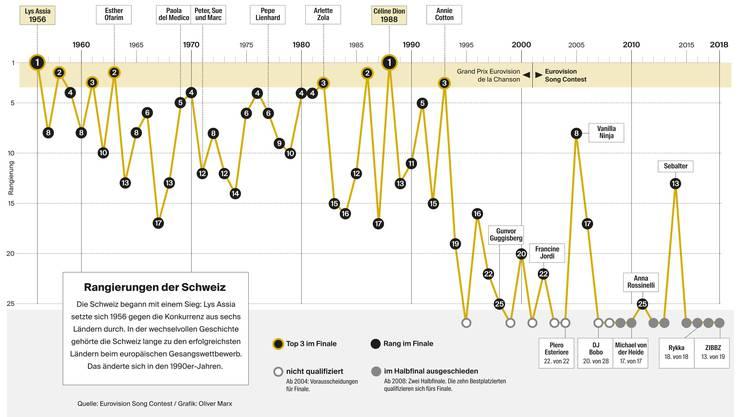 Klicken Sie auf die Grafik, um Sie zu vergrössern.