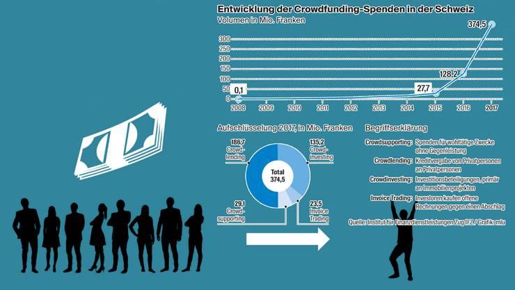 Entwicklung der Crwodfunding-Spenden in der Schweiz: Das Geldsammeln boomt – hat aber noch Potenzial.
