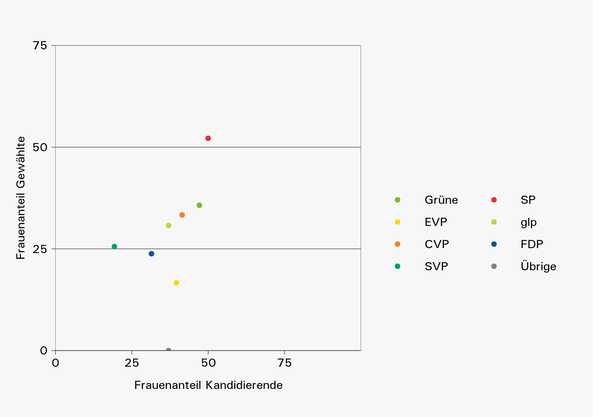 Die SP schwingt oben aus: Die Grafik zeigt den Frauenanteil unter den Gewählten sowie unter den Kandidierenden, nach Parteien.