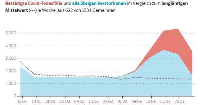 Die schwarze Linie zeigt die normale Sterblichkeit in der Lombardei. Ab dem 01.03. steigt die Zahl der ungeklärten Todesfälle (blau). Auch die Covid-Todesfälle (rot) steigen. Viele der ungeklärten Todesfälle sind gemäss neuer Erkenntnisse nun ebenfalls auf das Coronavirus zurückzuführen.