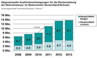 Zwischen Konstanz und Lörrach wurden 2013 13,7 Millionen Zettel abgestempelt.