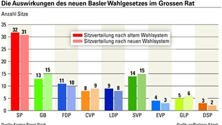 Die Auswirkungen des neuen Basler Wahlgesetzes im Grossen Rat