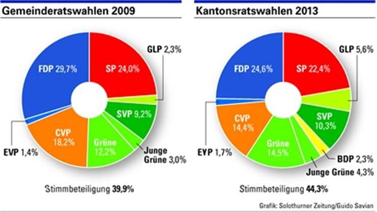 Stadt Solothurn Kantonsratswahlen