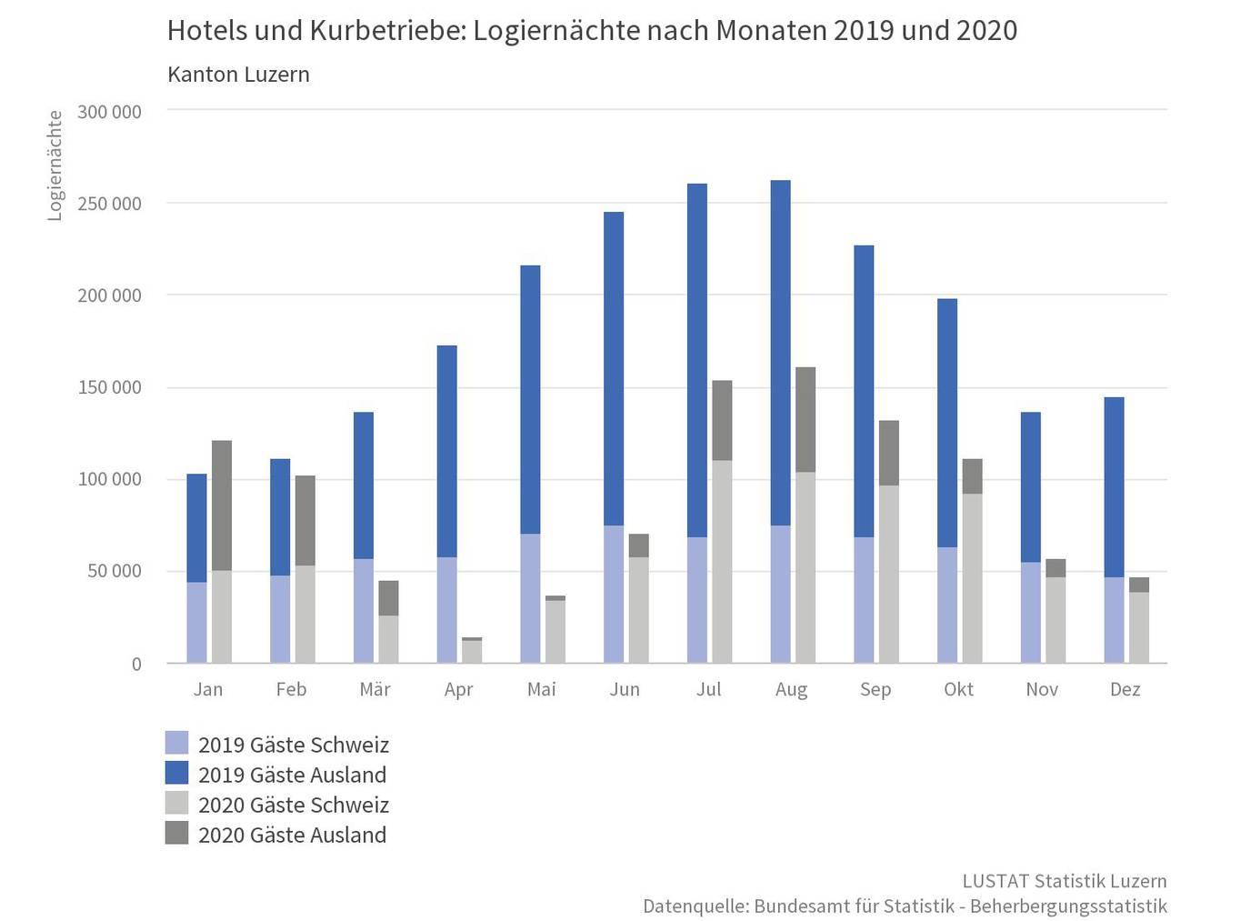 Hotels und Kurbetriebe: Logiernächte nach Monaten 2019 und 2020