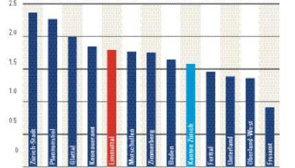 Synthetischer Index, CH=0, Steuerbelastung für das Jahr 2009 Quelle: Credit Suisse Economic Research