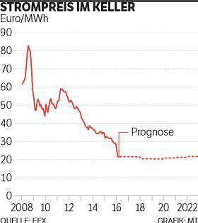 Grafik Strompreisentwicklung