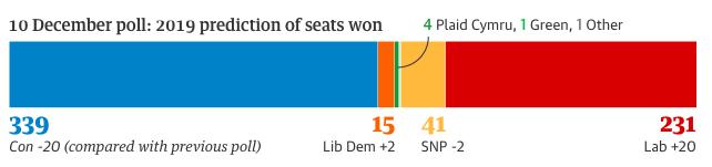 Nach neusten Umfragen vom 10. Dezember kommen die bürgerlichen Tories auf 339 Sitze, die linke Labour auf 231, die Liberaldemokraten auf 15 und die schottischen Nationalisten auf 41 Sitze.
