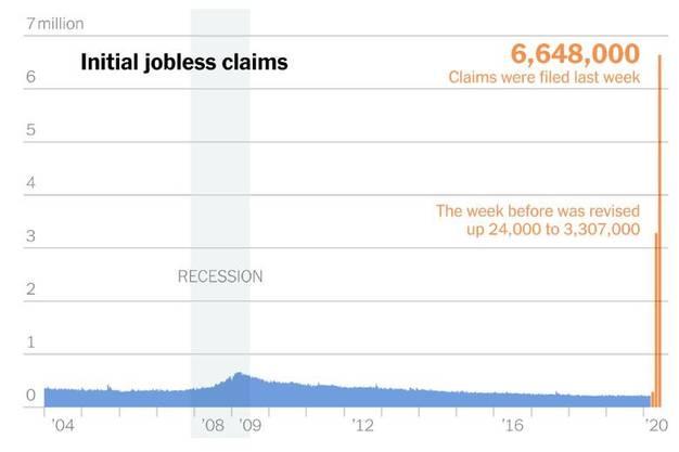 """Eine Grafik in der """"New York Times"""" zeigt die Dramatik der Arbeitslosesn-Zunahme: 6,6 Millionen neue Registrierungen innerhalb einer Woche."""