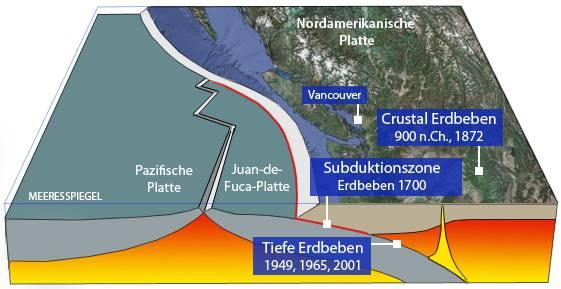Die Bevölkerung in Seattle und Vancouver warten auf ein «Mega-Beben». In der «Cascadie-Zone» schlummern mehrere tektonische Platten. Diese bewegen sich aufeinander zu und können ein «Mega-Erdbeben» auslösen. (Grafik: Michael Küng)