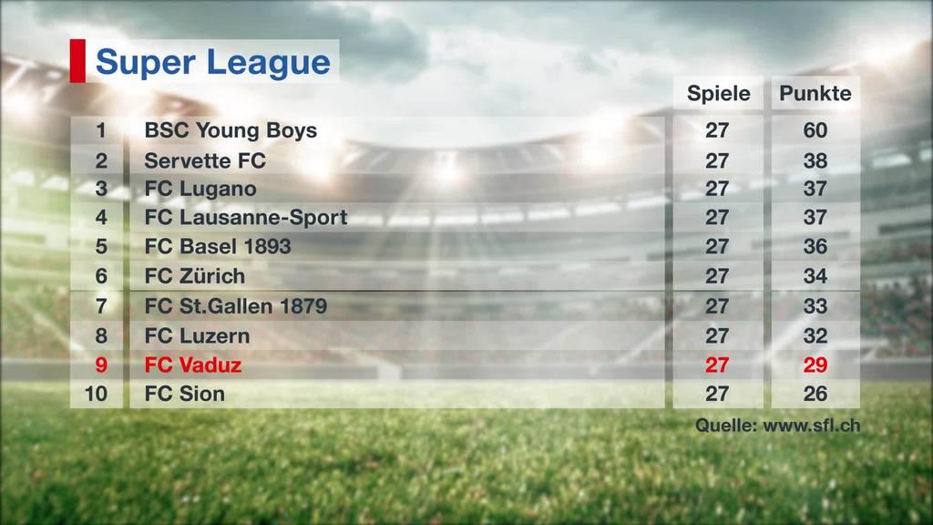 6-Punkte-Spiel: FC Vaduz vor wegweisendem Match gegen Sion