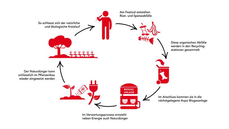 Der natürliche und nachhaltige Kreislauf bei der Verwertung von Bioabfall
