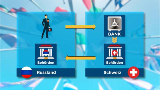 Stopp beim Austausch von Bankdaten!