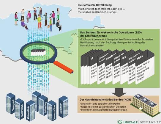 Der Schweizer Datenverkehr läuft über ausländische Server ...
