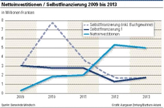 Nettoinvestitionen / Selbstfinanzierung 2009 bis 2013