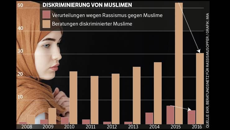 Die Zahlen zeigen, dass die Muslimfeindlichkeit hat im vergangenen Jahr nicht zugenommen.