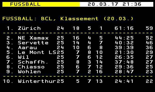 Die aktuelle Tabelle der Challengue League. Noch wurden die Punkte dem FC Wil offiziell nicht abgezogen (Bild: Screenshot txt.ch).