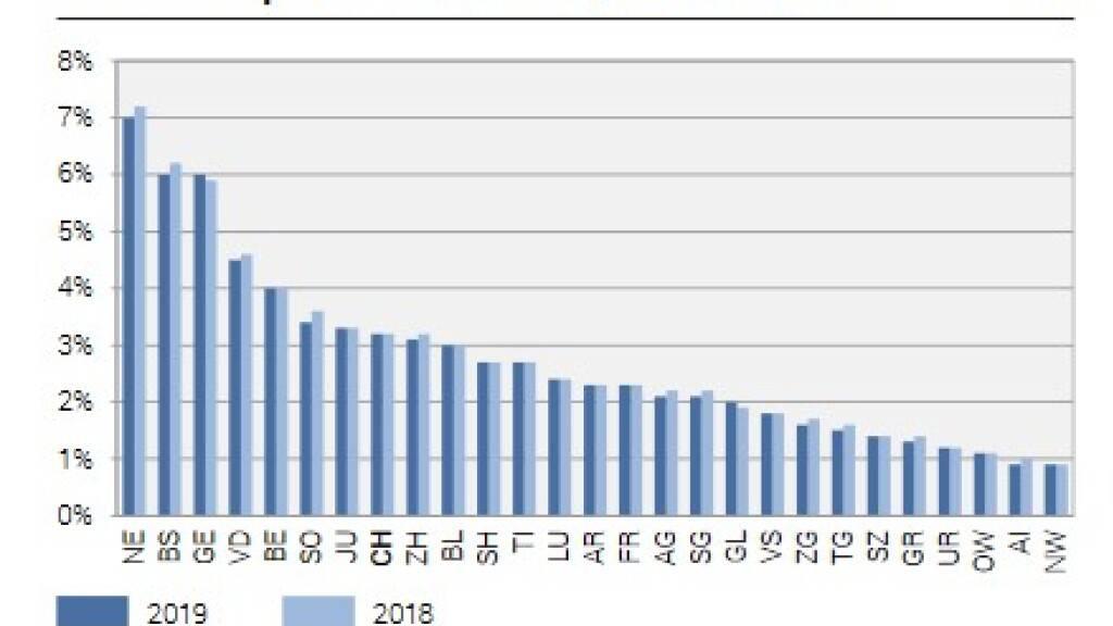 Die Sozialhilfequote - der Anteil der Bevölkerung, der wirtschaftliche Überlebenshilfe benötigt - differiert zum Teil erheblich von Kanton zu Kanton: Während er in Nidwalden und Appenzell unter einem Prozent liegt, sind es in Neuenburg sieben Prozent. (BFS)