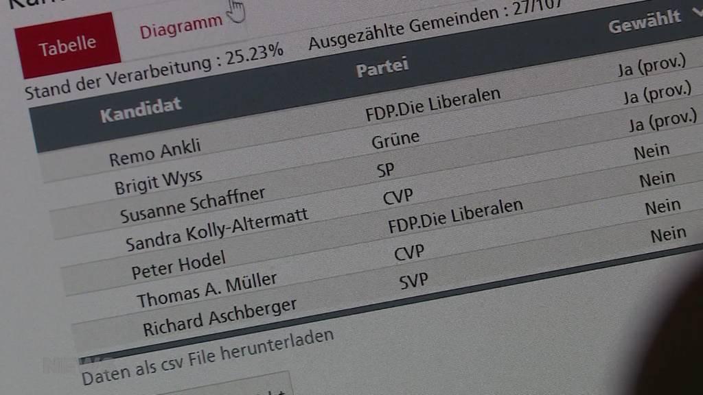 Regierungsratswahlen Kanton Solothurn: Die drei Bisherigen sind wiedergewählt