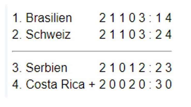 Die Tabelle der Gruppe E nach dem zweiten WM-Gruppenspiel
