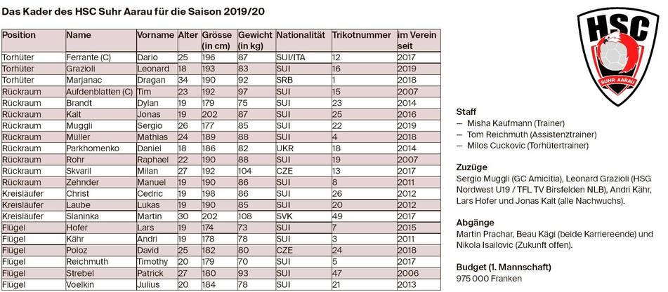 HSC Suhr Aarau: Ausgabe 2019/20