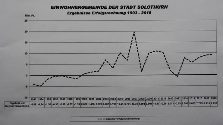 Diese Grafik der Finanzverwaltung zeigt eindrücklich die positive Entwicklung seit dem Jahr 2000: Bis auf 2013 wurden nur schwarze Zahlen geschrieben, im Schnitt der letzten 19 Jahre gabs jährlich einen Ertragsüberschuss von 6,6 Mio. Franken.