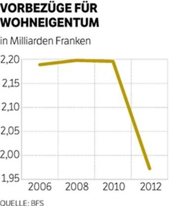 Schweizer entnahmen von 2006 bis 2010 jährlich ca. 2,2 Milliarden Franken aus ihren Pensionskassenvermögen. Dieser Wert sank 2012 drastisch. Laut dem Bundesamt für Sozialversicherungen hängt dies mit den verschärften Eigenmittelvorschriften für Hypotheken zusammen.