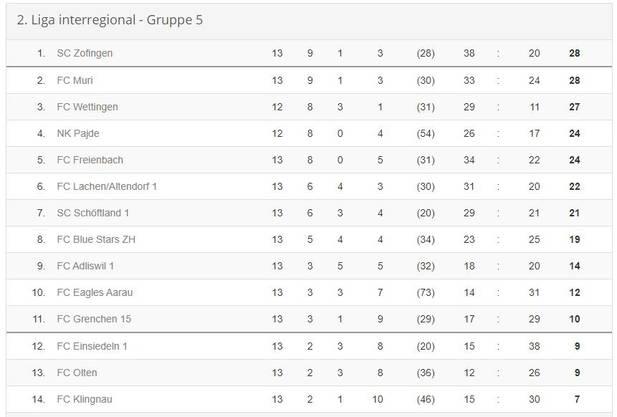 Die aktuelle Tabelle der 2. Liga inter, Gruppe 5