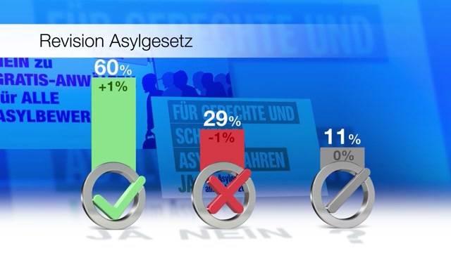 Abstimmungsumfrage