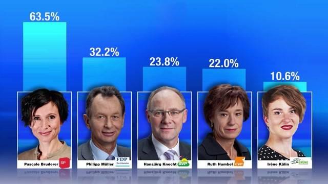 Umfrage-Resultate Wahlen 2015