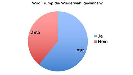 TED US-Wahl