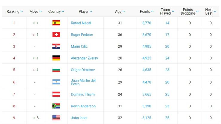 ATP-Weltrangliste per 2. April 2018
