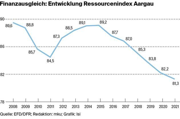 2014 versuchte Schwyz, mittelstarken Kantonen wie dem Aargau den Finanzausgleich abzustellen. Es misslang. Das Ansinnen beträfe den Aargau heute nicht mehr.
