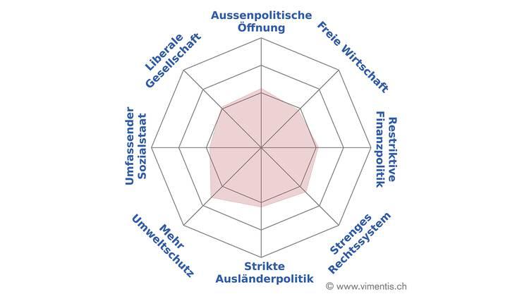 Im Jahr 2015 lag die CVP mit 8,6 Prozent Wähleranteil klar vor den Grünliberalen (5,2 Prozent).